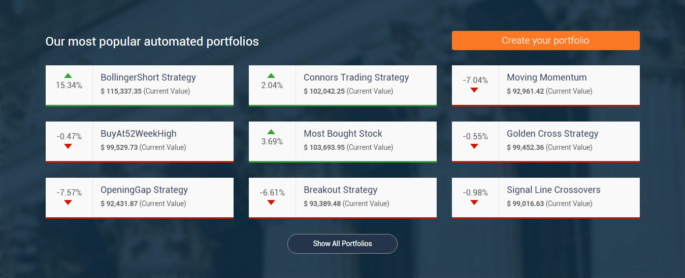 Our most popular automated portfolios